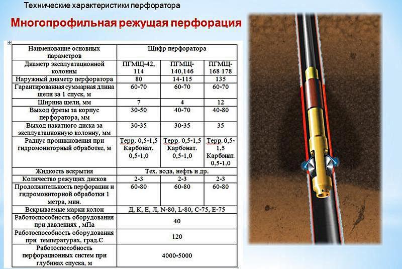 технические характеристики на перфораторы
