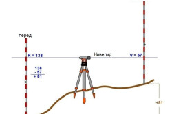 Схема измерений при помощи оптического нивелира