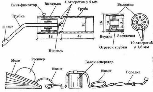 Конструкция газовой горелки