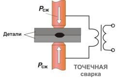 Процесс контактной точечной сварки