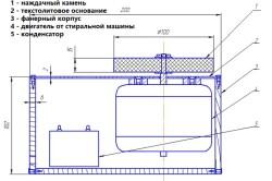 Схема устройства наждака