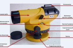 Схема элементов оптического нивелира.