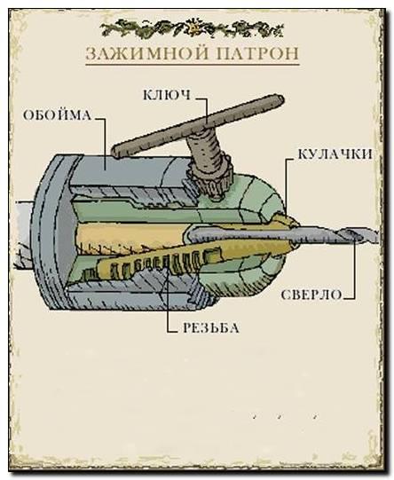 Разборка патрона дрели. Схема