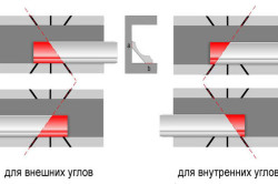 Виды подрезки потолочных плинтусов для внешних и внутренних углов