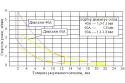 Области оптимальных режимов воздушно-плазменной резки
