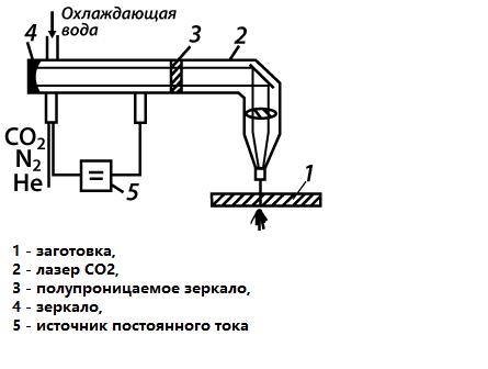 Основные принципы лазерной