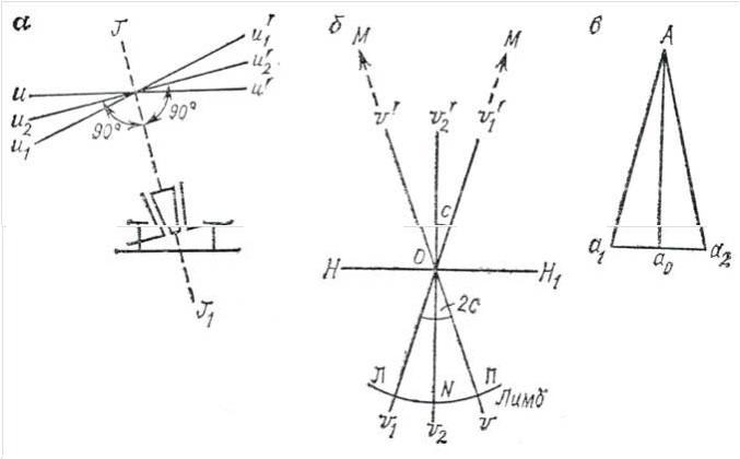 Схема поверок