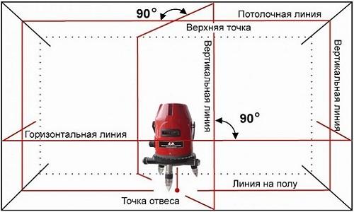 Схема измерения  комнаты лазерным нивелиром