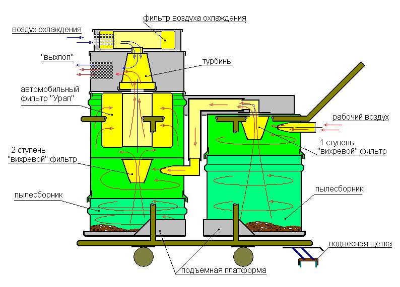 Схема пылесоса
