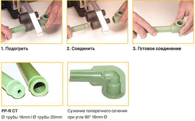 Сварка полипропиленовых труб своими руками отопление