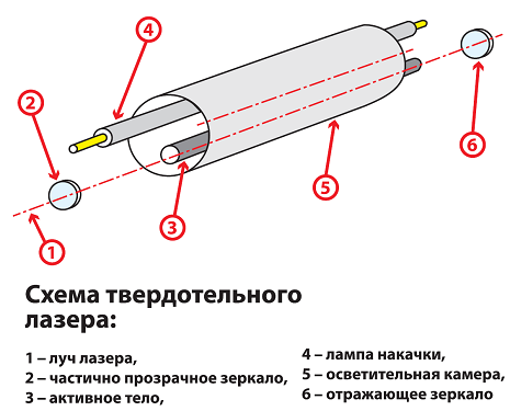 Твёрдотельный лазер своими руками