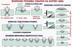 Влияние режима сварки на форму шва