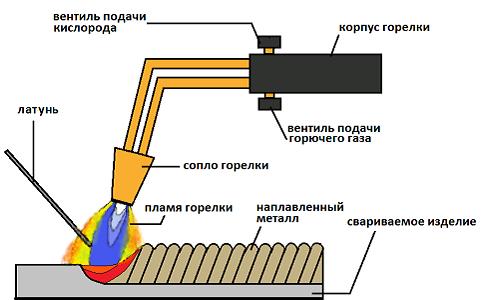 Схема пайки металлов латунью при помощи газовой горелки
