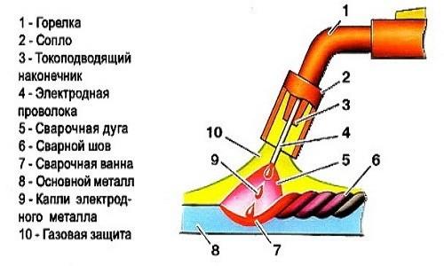 Схема процесса сварки нержавейки полуавтоматом