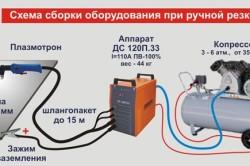 Схема сборки и подключения аппарата для плазменной резки