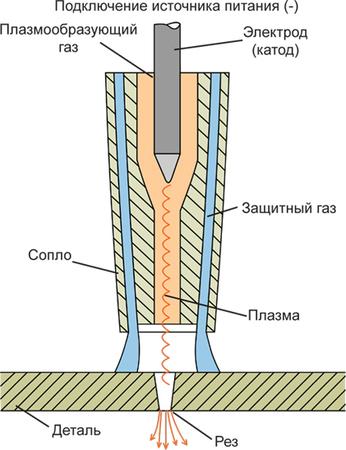 Схема превращения газа в