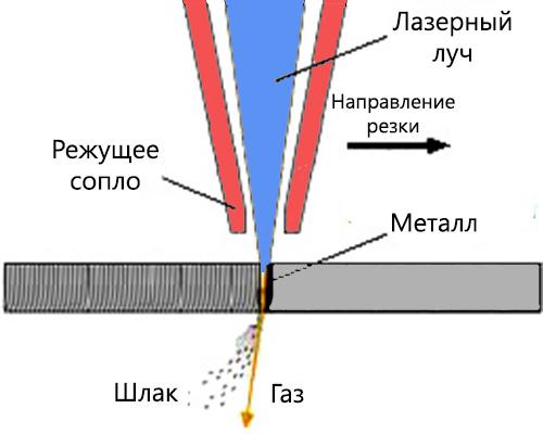 Особенности лазерной резки