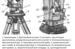 Схема типичного теодолита