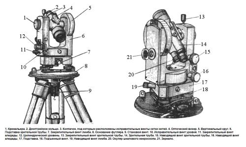 Общая схема основных частей и осей теодолита