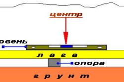 Проверка горизонтальности лаг при помощи строительного уровня