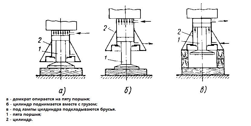 Схема работы гидравлического