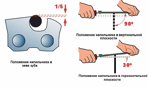 Схема ручной заточки цепи