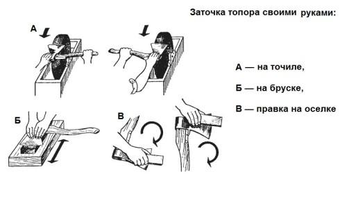 Заточка топора в домашних условиях