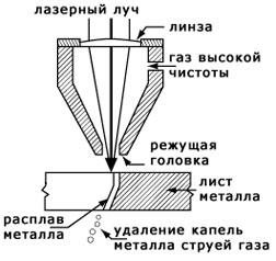 Схема процесса лазерной резки