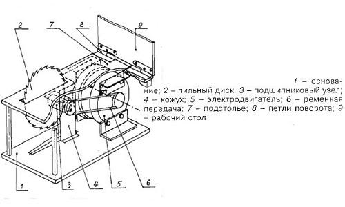 Схема устройства циркулярки