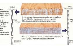 Схема выбора пилки для электролобзика