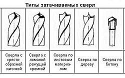 Схемы типов сверл
