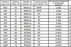 Таблица характеристик домкратов