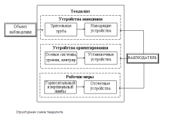 Структурная схема теодолита