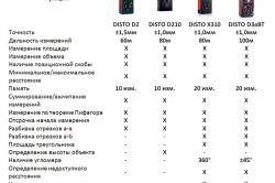 Сравнительные характеристики нескольких моделей лазерного дальномера