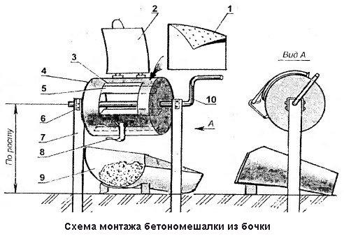 Схема монтажа бетономешалки из