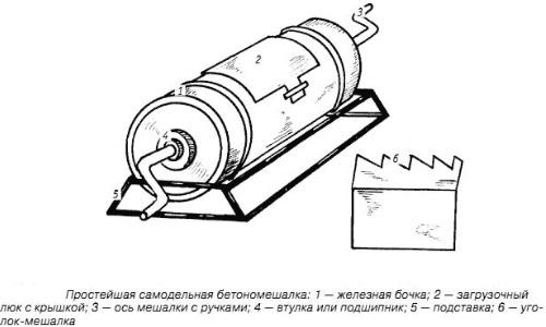 Схема простейшей бетономешалки из бочки