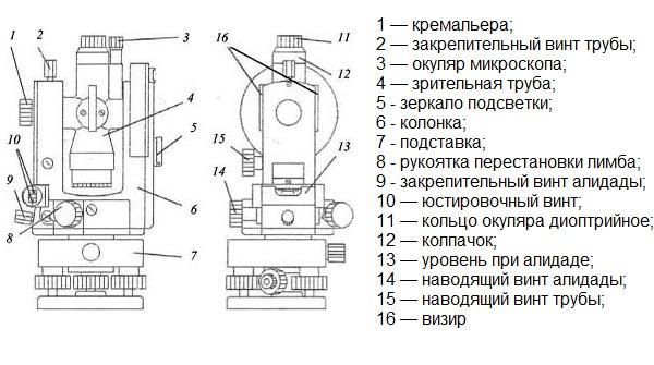 Теодолит т2 инструкция