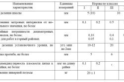 Общие требования к элементам нивелира
