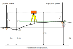 Схема юстировки нивелира