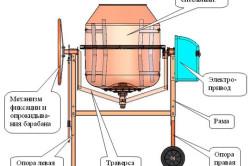 Типовое устройство бетономешалки