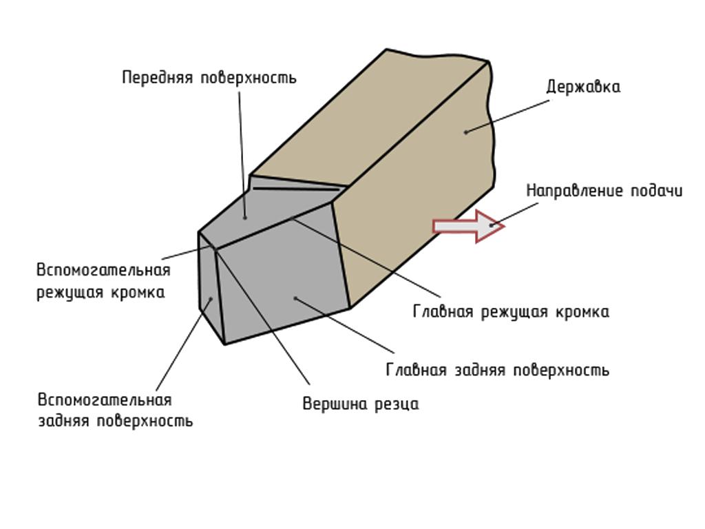 Классификация и назначения режущего инструмента режущий инструмент kennametal
