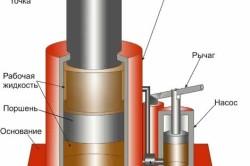 Домкрат гидравлический — его устройство и принцип действия