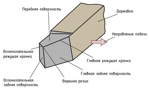 Элементы токарного резца