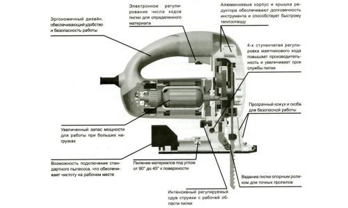 Особенности устройства электрического лобзика