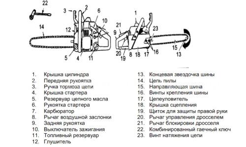 Схема цепной бензопилы
