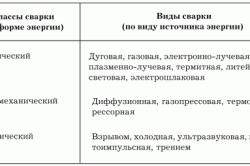 Таблица классов сварки