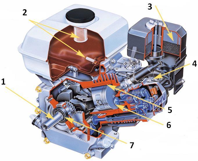 Генераторы бензиновые ремонт своими руками ремонт генераторе бензиновом