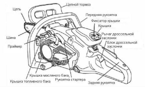 Схема устройства бензопилы