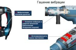 Требования предъявляемые к электроинструменту