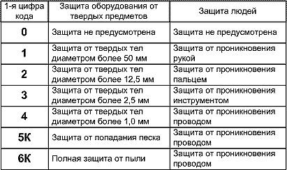 Класс защиты по электробезопасности 1 группа комиссия по электробезопасности форум